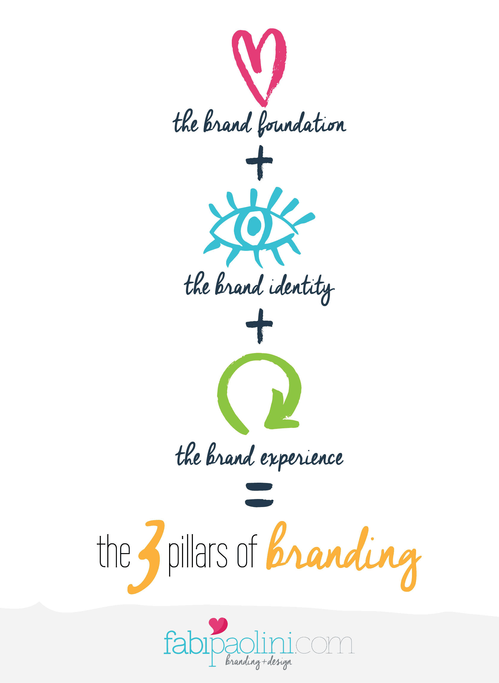 What is branding? The 3 pillars of branding: brand foundation, brand identity and brand experience