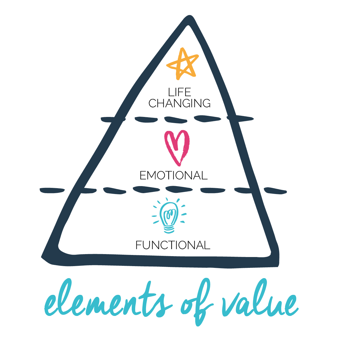 What your audience really wants. The elements of value. Brand Pyramid. Branding. Fabi Paolini