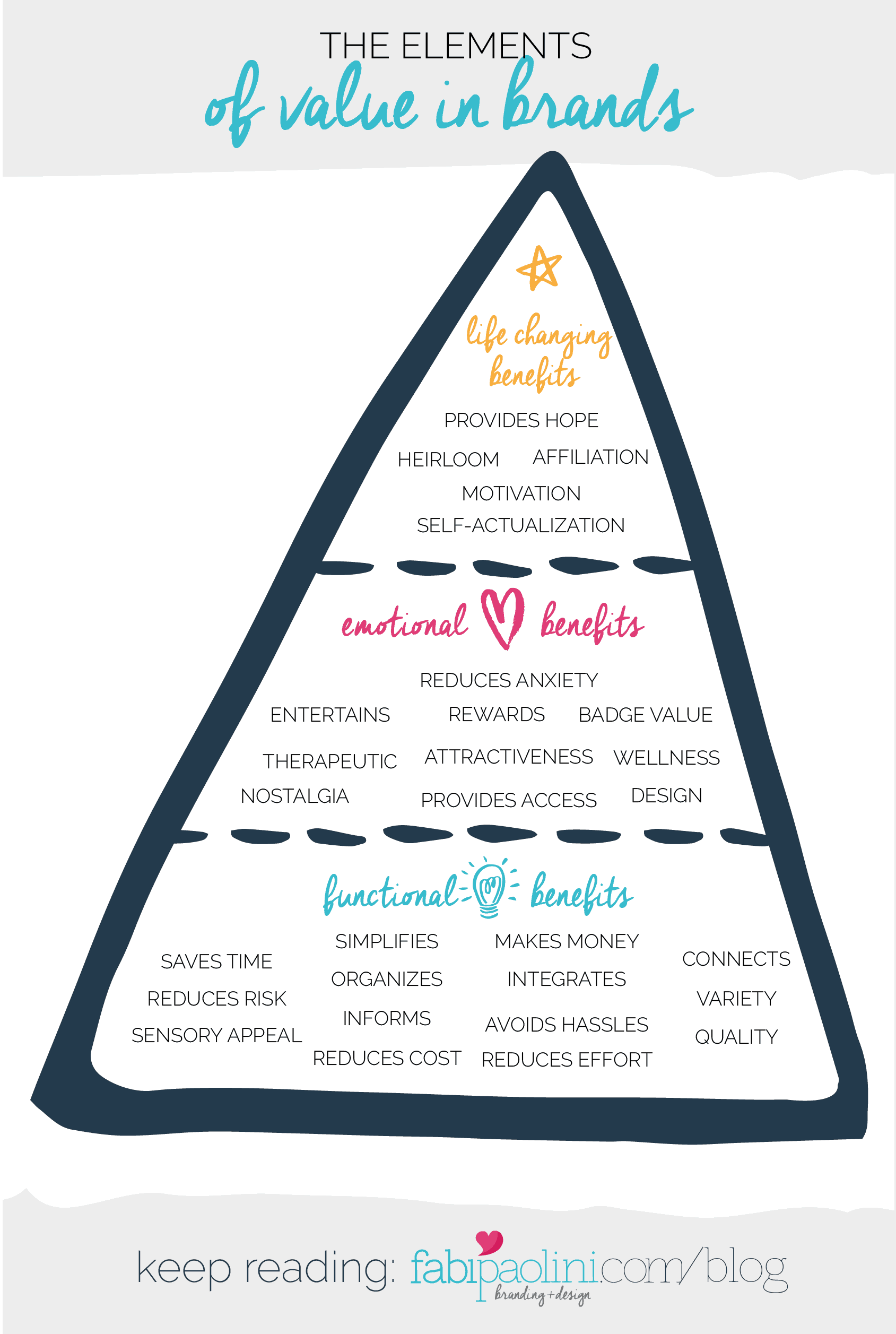 What your audience really wants. The elements of value. Brand Pyramid. Branding. Fabi Paolini . Functional, emotional and Life changing benefits