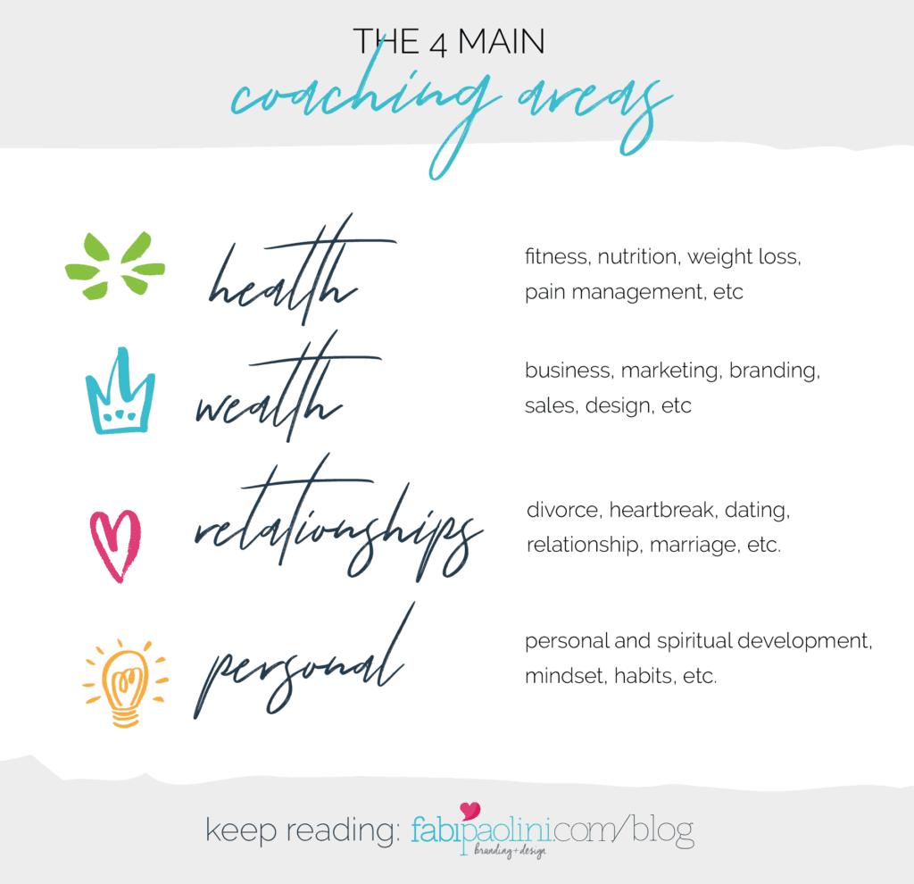 The 4 main coaching areas are health, wealth, personal development, spiritual development, relationships. Entrepreneur. Fabi Paolini