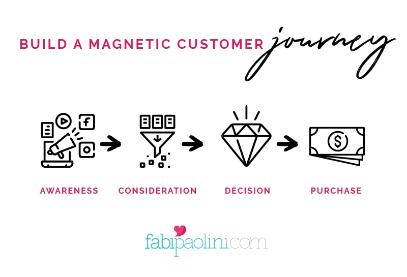 Magnetic customer journey to build success as an online coach | Fabi Paolini Brand Strategy Coach